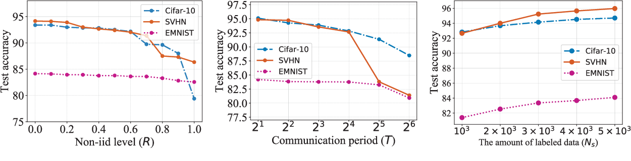 Figure 4 for Benchmarking Semi-supervised Federated Learning
