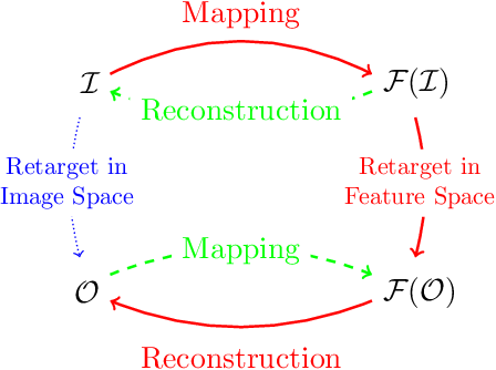 Figure 2 for Image Resizing by Reconstruction from Deep Features