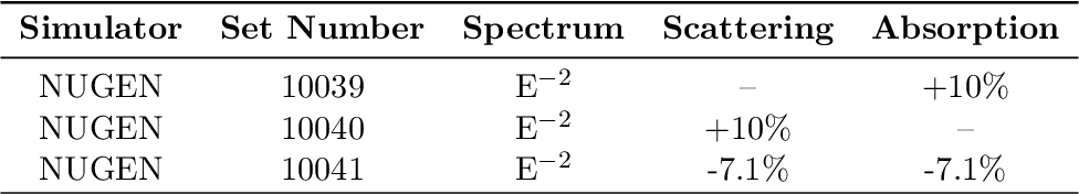 Table 5: List of simulation sets used to estimate systematic error from improper modeling of the ice properites. The listed percentages give the dataset's deviation from the nominal values. Variation in the absorption and scattering lengths lead to fairly minor changes in the analysis effective area with the strongest effects seen at lower energies.