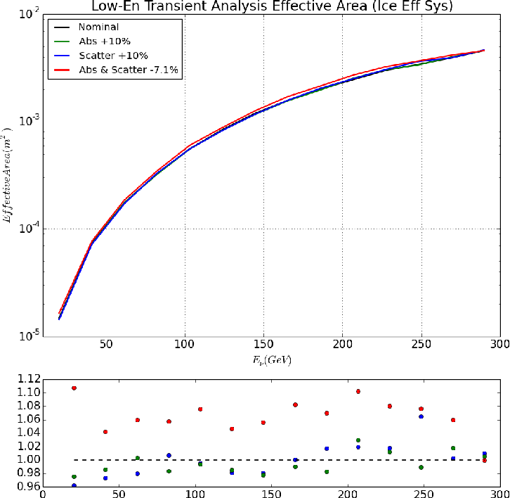 Figure 39: Effective area at final event level as a function of energy for different possible ice properties. Increased absorption and scattering lead to very little degradation of the neutrino effective area at even the lowest energies. The subplot below the effective are shows the bin-by-bin ratio of the systematic effective area to that of the nominal effective area.