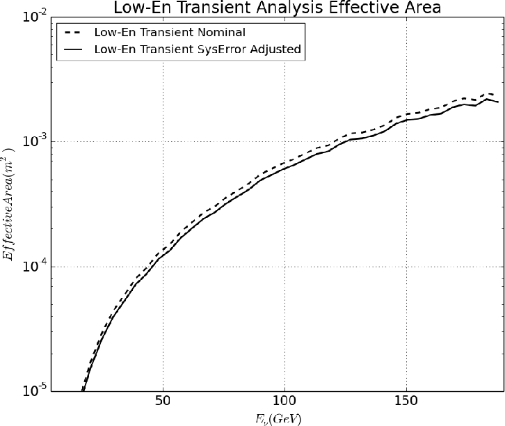 Figure 42: Effective area at final event level as a function of energy. The black line gives the analysis effective area after adjustment for systematic error while the nominal effective area is plotted as the dashed line.