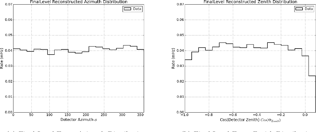 Figure 43: Distribution of final dataset events in zenith and azimuth in detector coordinates. These distributions are used to create the spatial terms in the background p.d.f. used in the likelihood calculation.