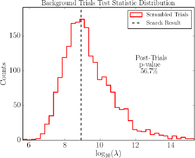 Figure 50: Distribution of test statistic TS = log10(λ) of most signficant flare found in 1,985 background trials. The test statistic value for the best fit flare on the unscrambled data set is given by the dashed line.
