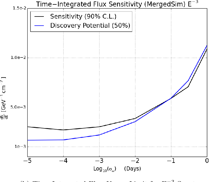 Figure 51: (a) Event upper limit as a function of flare width for an E−3 source flux. Event upper limit is defined as the number of signal events required for a source to be detectable by the analysis method with 90% confidence. (b) Upper limit on the total time-integrated neutrino flux for a neutrino flare with E−3 power law emission. Flux upper limit derived directly from event upper limit and the analysis effective area.
