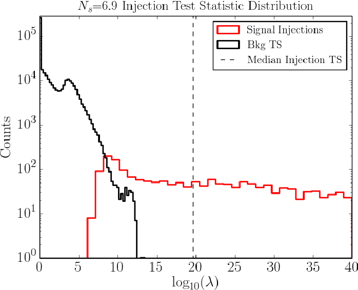 Figure 54: Test statistic distribution for signal injections (red) and background trials in the same declination band. The bi-modal shape of the background test statistic distribution arises from the inclusion of test statistic values returned by both the coarse and fine sky scans. The second background distribution does not begin at zero because the fine scan follow up is only performed for best fit flares that reach a certain test statistic threshold .
