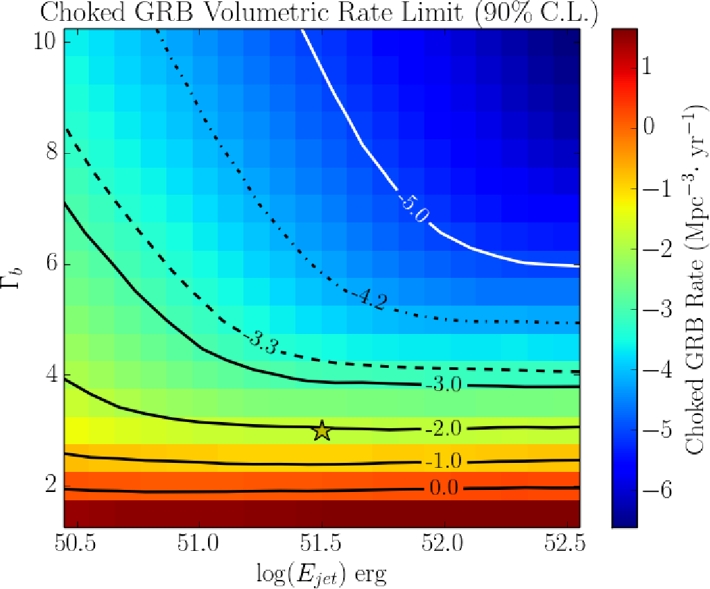 Figure 55: Histogram of the rate limit on choked GRBs in the nearby universe. The bin for canonical values of the neutrino emission model is marked by the yellow star. The dashed line contour gives the rate of core-collapse supernovae within 10 Mpc as measured by Kistler et al. [68]. The dot-dashed line is the volumetric rate extracted from a large survey of SNe in the local universe [72] .