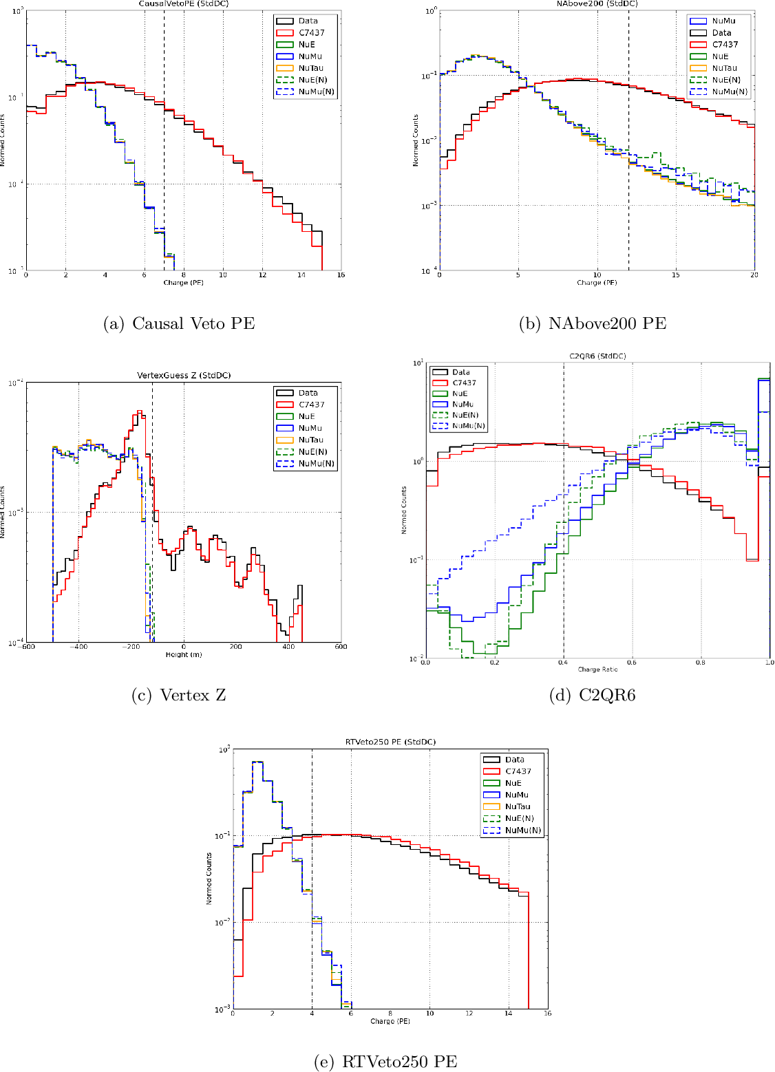 Figure 56: Normalized distributions of the L3 LES cut variables for simulation and real data.