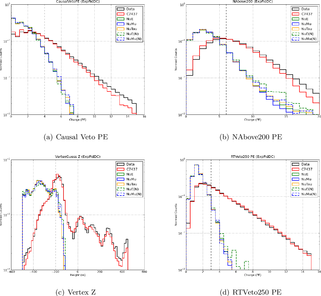 Figure 57: Normalized distributions of the L3 HES cut variables for simulation and real data.