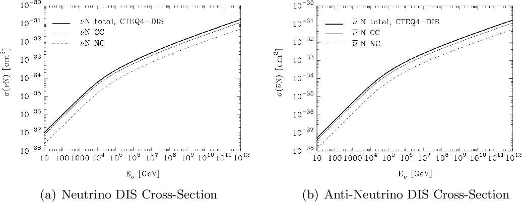 Figure 3: Charged current (thin), neutral current (dashed), and total inclusive (solid) deep inelastic scattering cross-section as a function of neutrino (a) and anti-neutrino (b) energy [45]