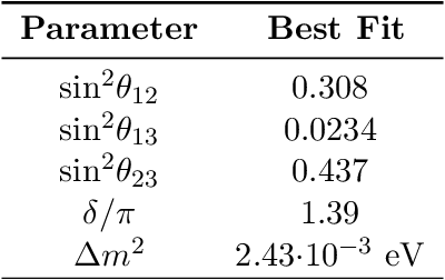 Table 1: Best fit values for oscillation mixing angles θij and squared mass differences ∆m2. These values are for the normal mass hierarchy scenario wherein m1 < m2,m3. We define ∆m2 here as m23 − (m21 +m22)/2 [36].