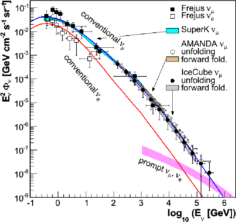 Figure 9: Plot of the E2-weighted atmospheric neutrino spectrum as measured by several experiments. The conventional νµ and νe components of the atmospheric spectrum originate from the π and K decay. The so-called prompt neutrino flux is the predicted contribution to the total neutrino flux from the decay of charmed mesons such as the D particle [4].