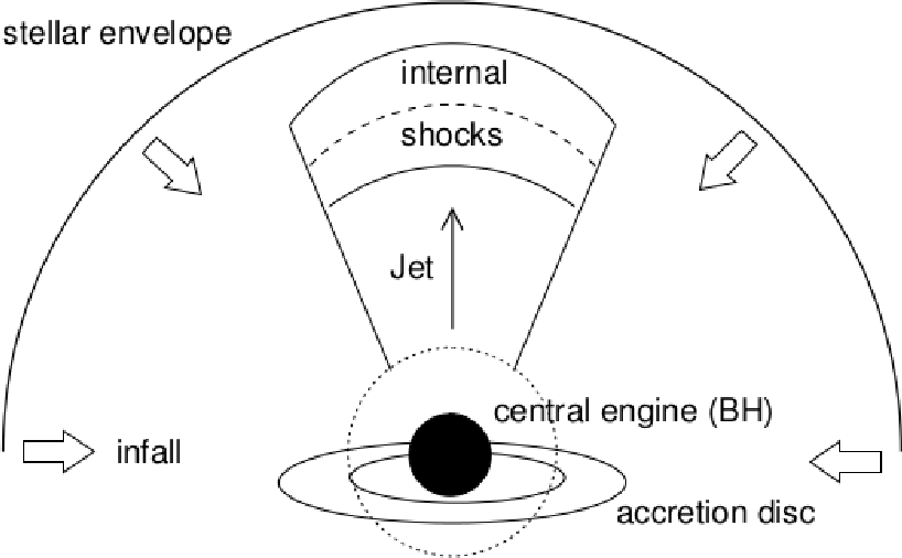 Figure 13: Simple diagram showing the choked jet structure. The jet powered by the central engine will accelerate particles in internal shocks. However, the jet energy is dissipated before it can burrow through the surrounding stellar material.