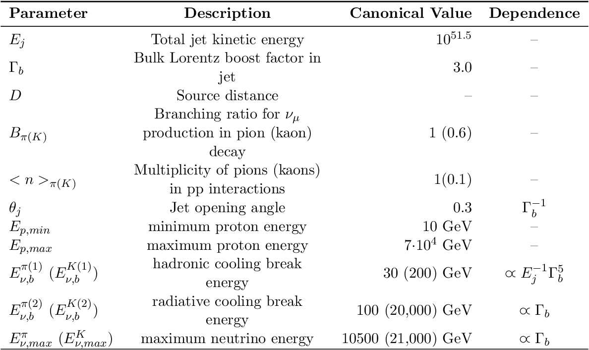 Table 2: This tables summarizes the parameters for the neutrino emission model for soft jets in core-collapse SNe. We will use the notation from Ando and Beacom [19].
