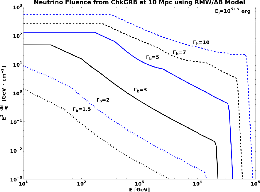 Figure 15: Estimated E2-weighted neutrino flux at Earth for a choked GRB at a reference distance of 10 Mpc for several choices of bulk Lorentz factor Γb.