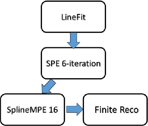Figure 31: Reconstruction chain used for this analysis. Less cpu-intensive reconstruction techniques are used to seed more advanced methods used at the final event level. The directional reconstruction provided by SplineMPE16 is what is ultimately used in analysis of the data.