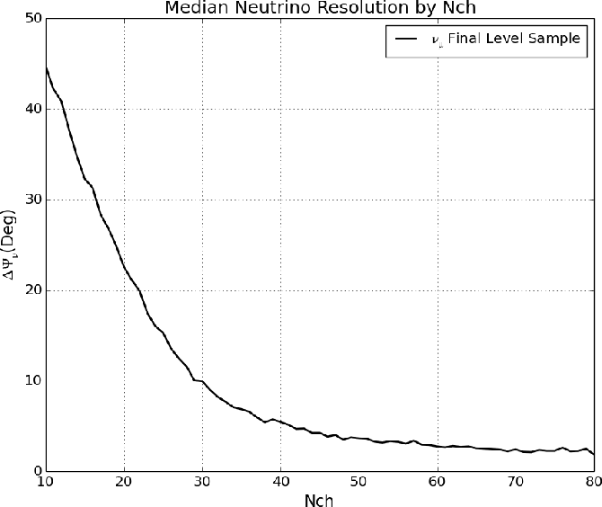 Figure 32: Median event resolution as a function of primary neutrino energy (a) and as a function of DOMs receiving light in the event (b). These distributions are for events belonging to the low-energy branch (LES) of the event selection.