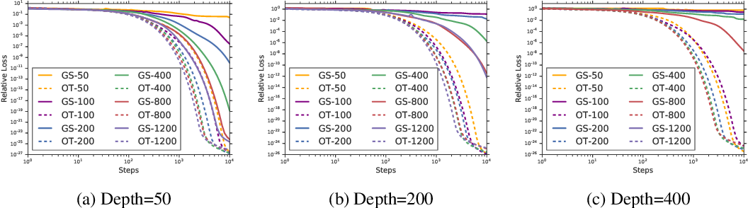Figure 2 for Provable Benefit of Orthogonal Initialization in Optimizing Deep Linear Networks