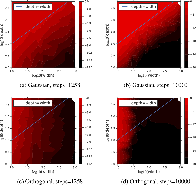 Figure 1 for Provable Benefit of Orthogonal Initialization in Optimizing Deep Linear Networks