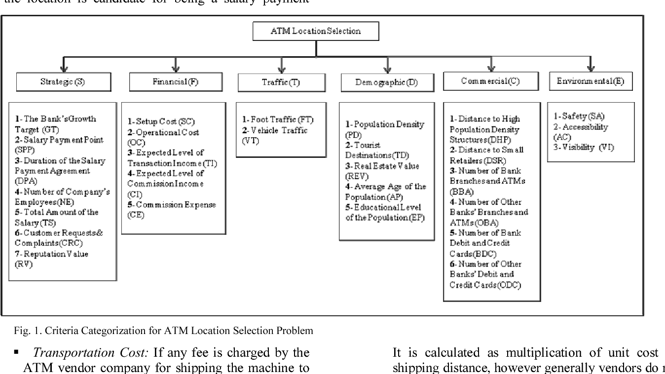 Analytic Network Process approach for automatic teller