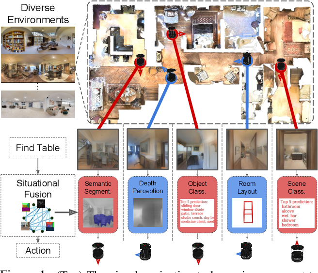 Figure 1 for Situational Fusion of Visual Representation for Visual Navigation