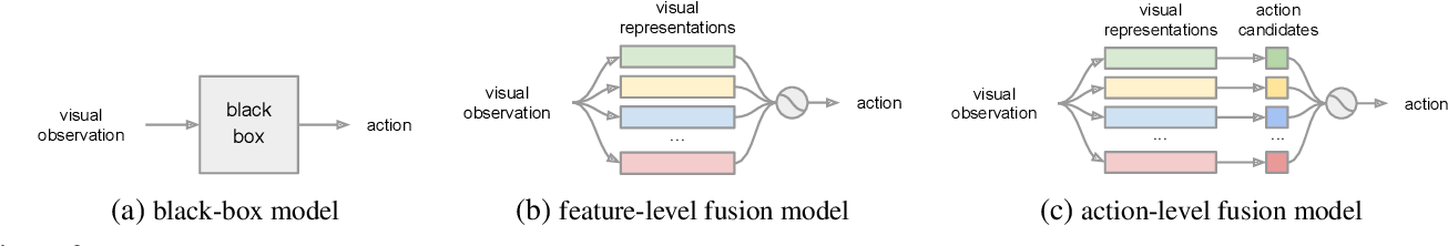 Figure 2 for Situational Fusion of Visual Representation for Visual Navigation