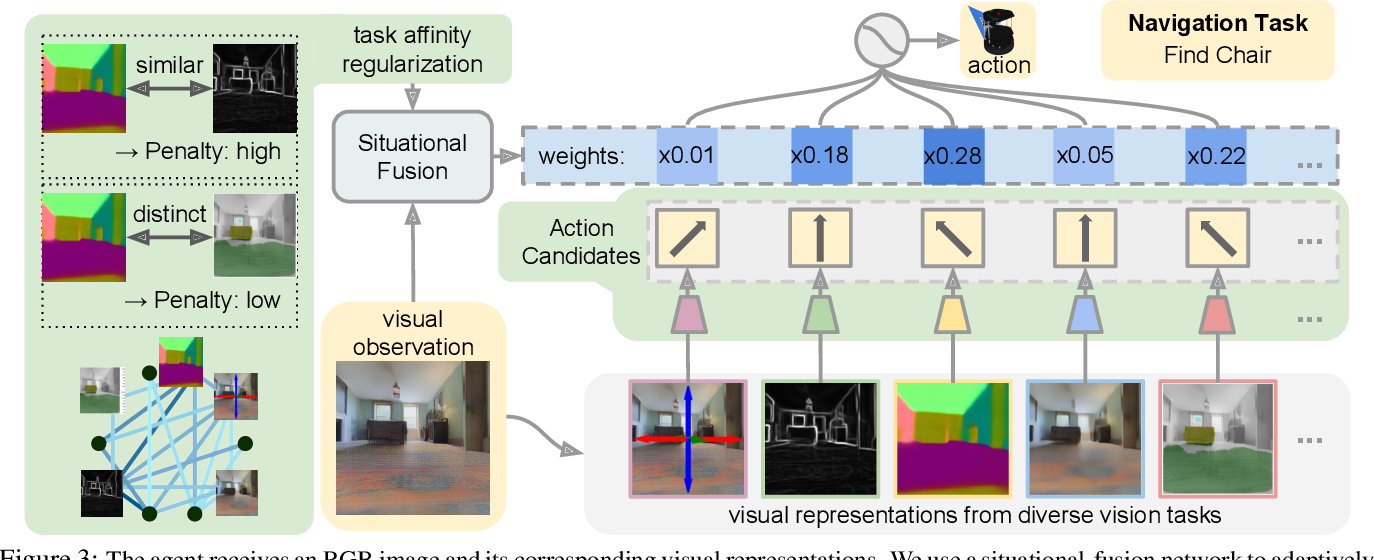 Figure 3 for Situational Fusion of Visual Representation for Visual Navigation