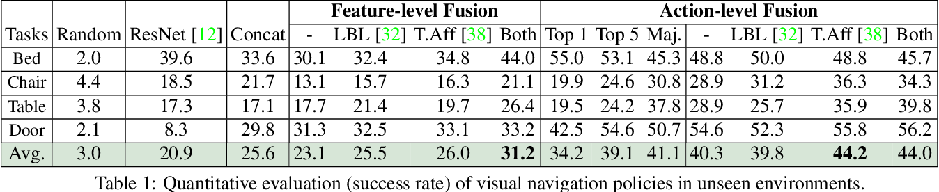 Figure 4 for Situational Fusion of Visual Representation for Visual Navigation