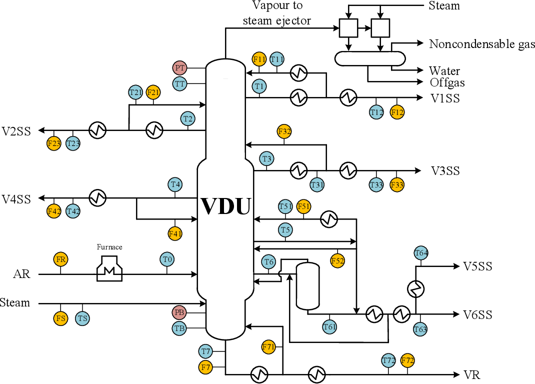 Figure 1 for Pre-treatment of outliers and anomalies in plant data: Methodology and case study of a Vacuum Distillation Unit