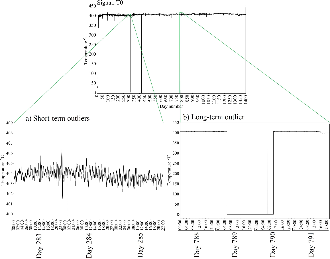 Figure 2 for Pre-treatment of outliers and anomalies in plant data: Methodology and case study of a Vacuum Distillation Unit