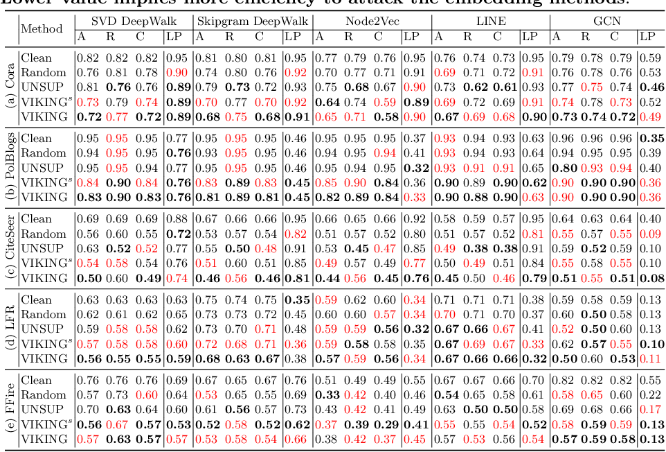 Figure 3 for Adversarial Attack on Network Embeddings via Supervised Network Poisoning