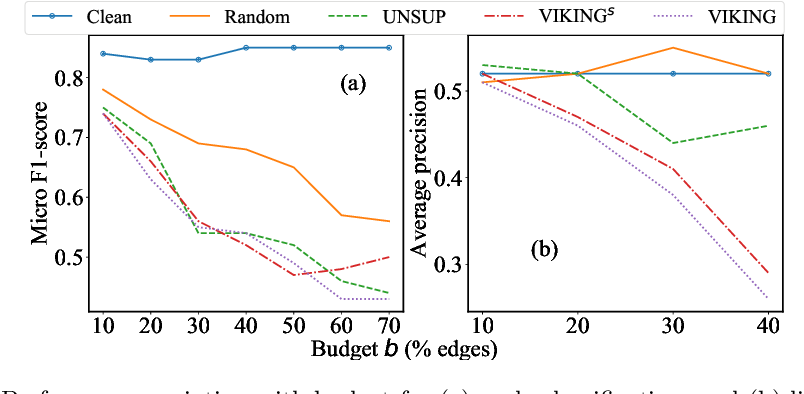 Figure 4 for Adversarial Attack on Network Embeddings via Supervised Network Poisoning