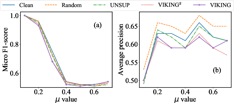 Figure 2 for Adversarial Attack on Network Embeddings via Supervised Network Poisoning