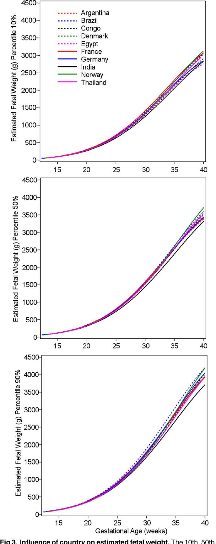 Correction The World Health Organization Fetal Growth Charts A