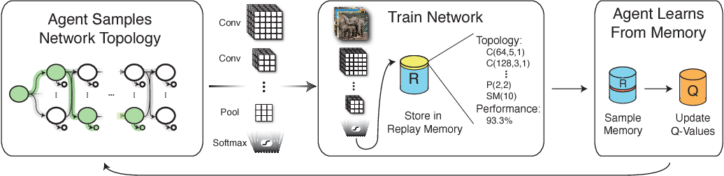 Figure 1 for Designing Neural Network Architectures using Reinforcement Learning