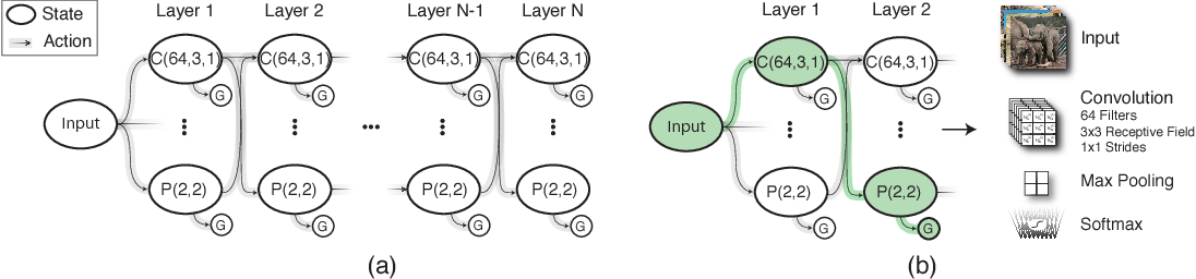 Figure 3 for Designing Neural Network Architectures using Reinforcement Learning