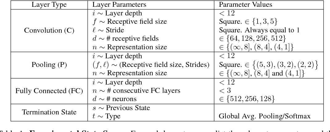 Figure 2 for Designing Neural Network Architectures using Reinforcement Learning