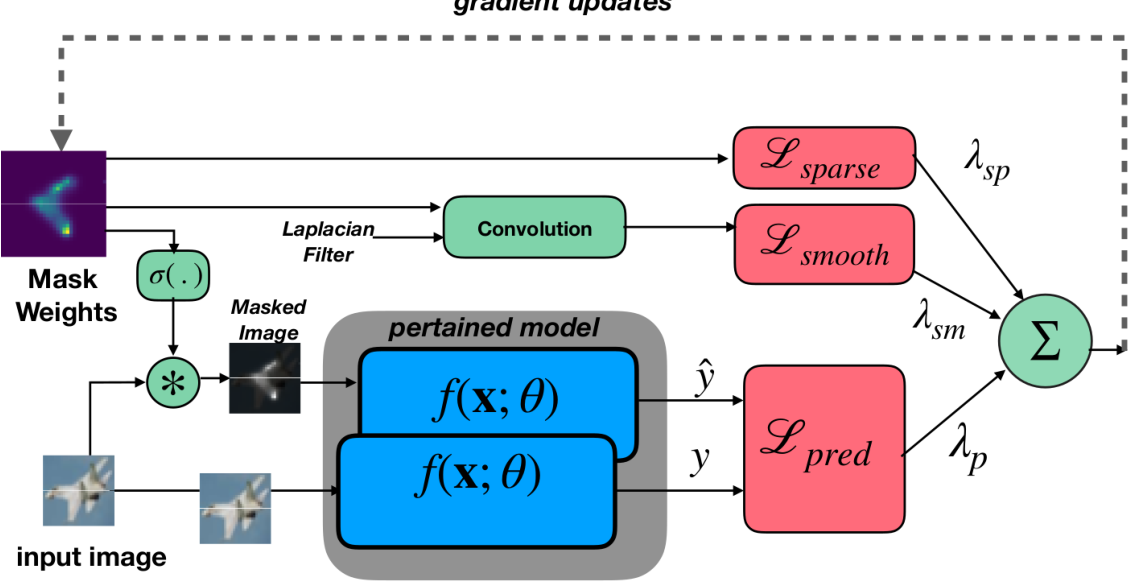 Figure 1 for NeuroMask: Explaining Predictions of Deep Neural Networks through Mask Learning