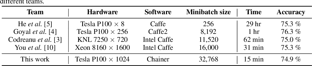 Figure 1 for Extremely Large Minibatch SGD: Training ResNet-50 on ImageNet in 15 Minutes