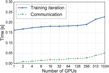 Figure 2 for Extremely Large Minibatch SGD: Training ResNet-50 on ImageNet in 15 Minutes