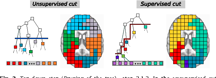Figure 3 for A supervised clustering approach for fMRI-based inference of brain states