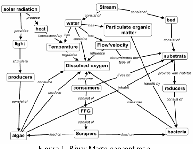 Figure 1 From A Garp 3 Model Of Environmental Sustainability In The