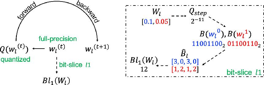 Figure 1 for Exploring Bit-Slice Sparsity in Deep Neural Networks for Efficient ReRAM-Based Deployment