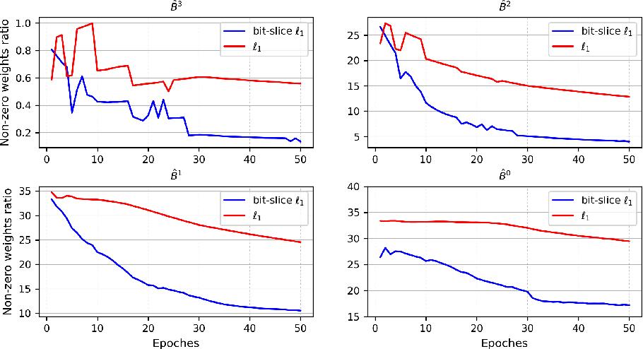 Figure 2 for Exploring Bit-Slice Sparsity in Deep Neural Networks for Efficient ReRAM-Based Deployment