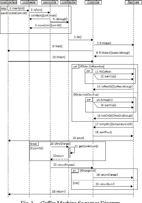 Transforming Uml Sequence Diagram To High Level Petri Net Semantic