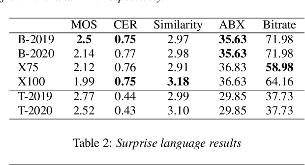 Figure 1 for Bayesian Subspace HMM for the Zerospeech 2020 Challenge