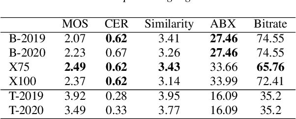 Figure 2 for Bayesian Subspace HMM for the Zerospeech 2020 Challenge