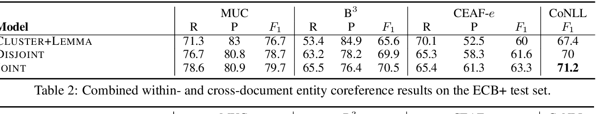 Figure 4 for Revisiting Joint Modeling of Cross-document Entity and Event Coreference Resolution
