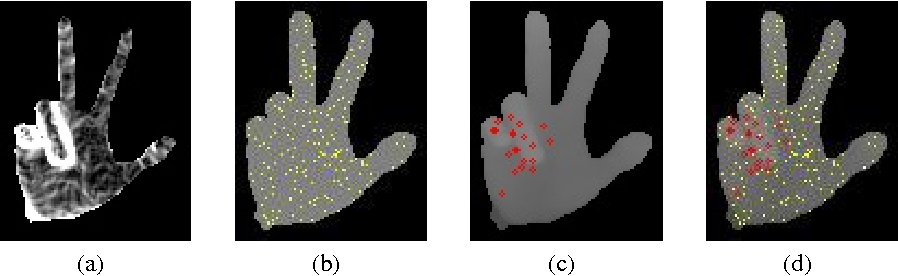 Figure 3 for Efficient Hand Articulations Tracking using Adaptive Hand Model and Depth map