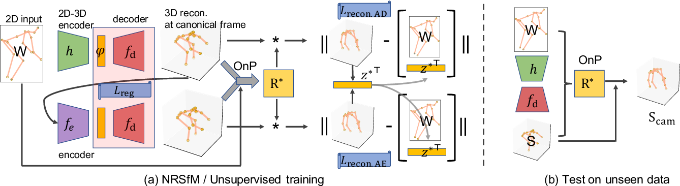 Figure 3 for PAUL: Procrustean Autoencoder for Unsupervised Lifting