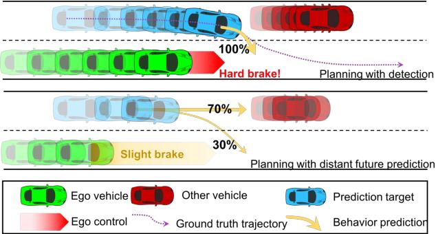 Figure 1 for Predicting Vehicle Behaviors Over An Extended Horizon Using Behavior Interaction Network